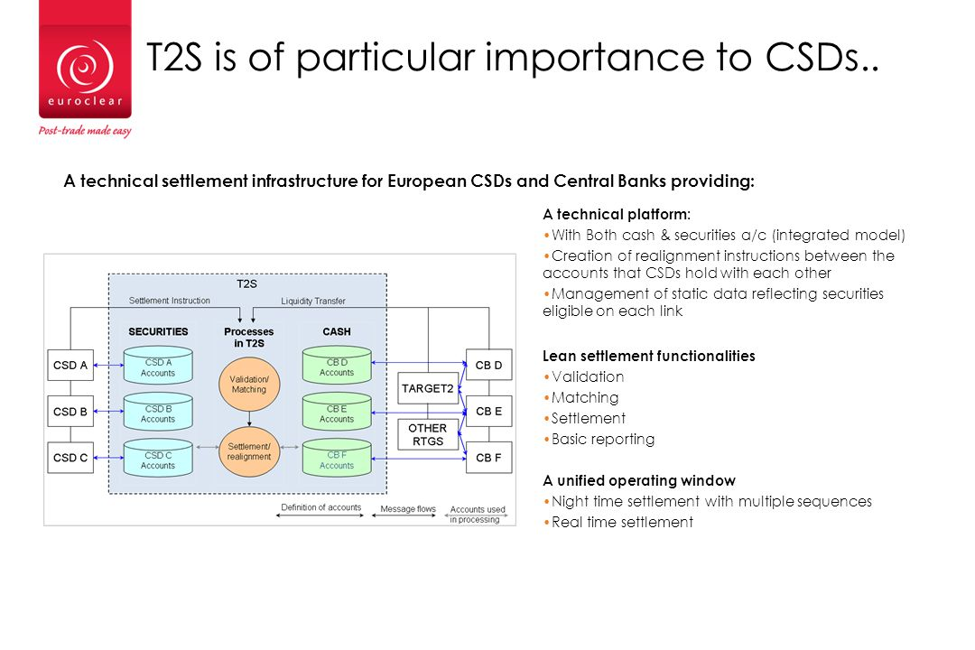 …as is CSD Regulation Designed to make CSDs safer but introduces more competition.
