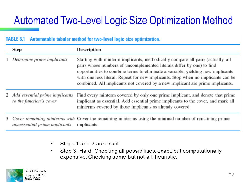 Digital Design 2e Copyright © 2010 Frank Vahid 22 Automated Two-Level Logic Size Optimization Method Steps 1 and 2 are exact Step 3: Hard. Checking al
