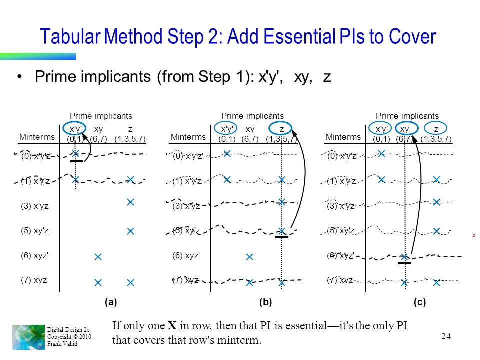 Digital Design 2e Copyright © 2010 Frank Vahid 24 Tabular Method Step 2: Add Essential PIs to Cover Prime implicants (from Step 1): x'y', xy, z (0) x'