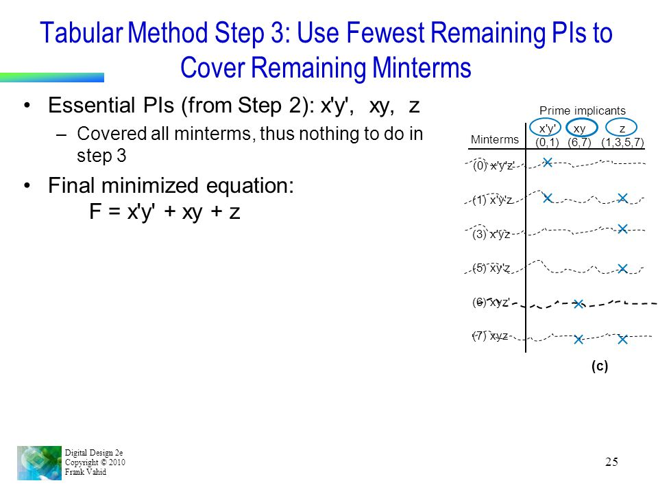 Digital Design 2e Copyright © 2010 Frank Vahid 25 Tabular Method Step 3: Use Fewest Remaining PIs to Cover Remaining Minterms Essential PIs (from Step