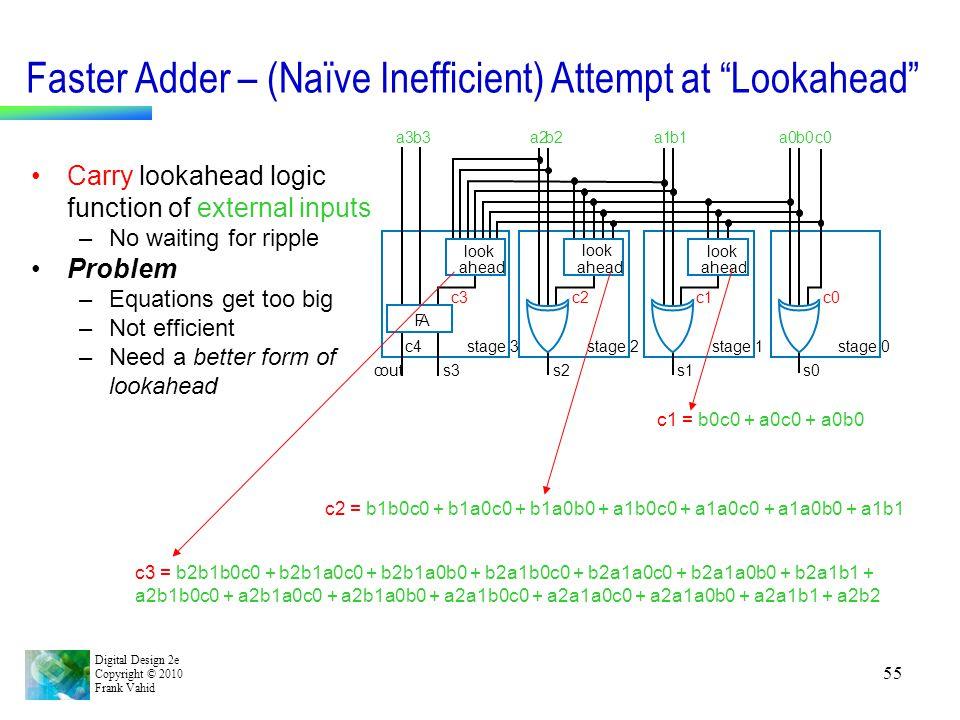 "Digital Design 2e Copyright © 2010 Frank Vahid 55 Faster Adder – (Naïve Inefficient) Attempt at ""Lookahead"" c1 = b0c0 + a0c0 + a0b0 Carry lookahead lo"