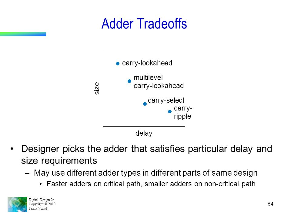 Digital Design 2e Copyright © 2010 Frank Vahid 64 Adder Tradeoffs Designer picks the adder that satisfies particular delay and size requirements –May