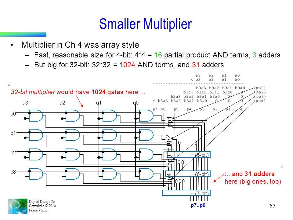 Digital Design 2e Copyright © 2010 Frank Vahid 65 Smaller Multiplier pp1 pp2 pp3 pp4 32-bit multiplier would have 1024 gates here...... and 31 adders