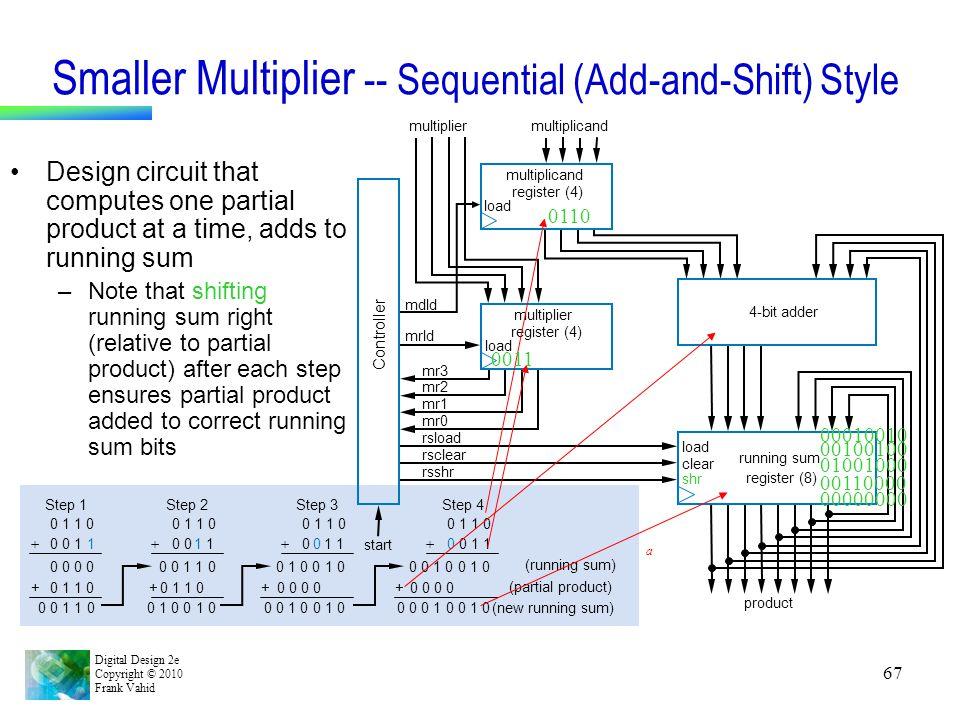 Digital Design 2e Copyright © 2010 Frank Vahid 67 Smaller Multiplier -- Sequential (Add-and-Shift) Style Design circuit that computes one partial prod