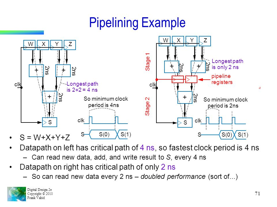 Digital Design 2e Copyright © 2010 Frank Vahid 71 Pipelining Example S = W+X+Y+Z Datapath on left has critical path of 4 ns, so fastest clock period i