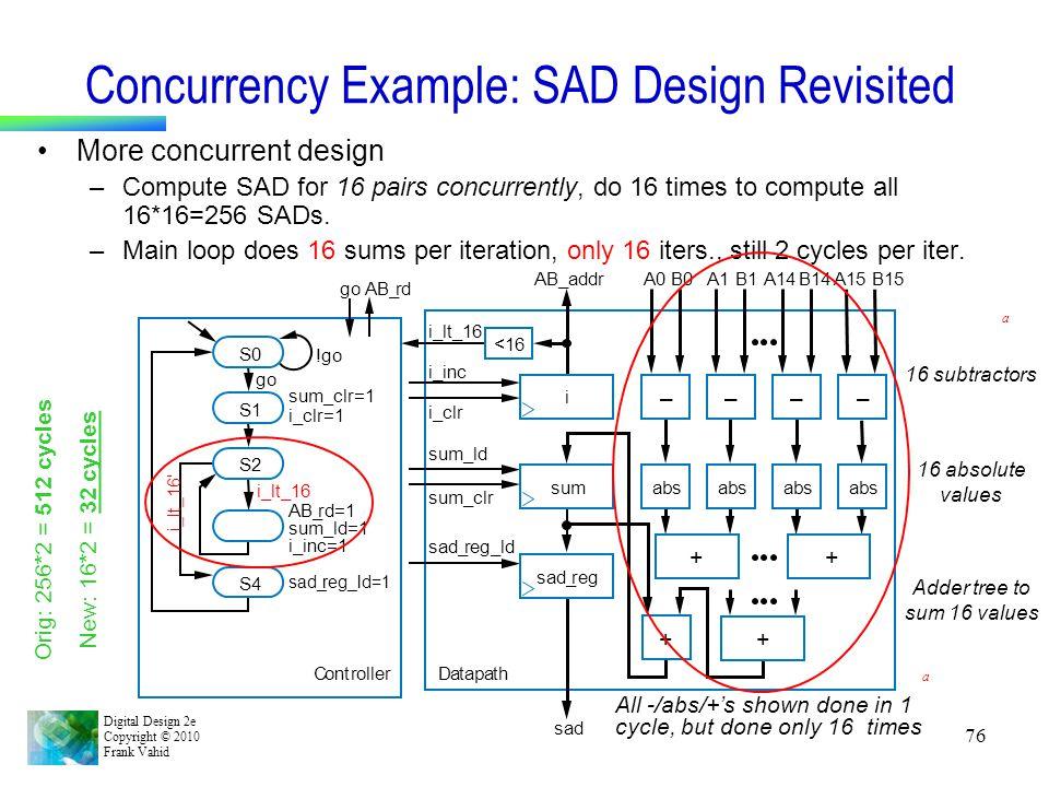Digital Design 2e Copyright © 2010 Frank Vahid 76 Concurrency Example: SAD Design Revisited More concurrent design –Compute SAD for 16 pairs concurren