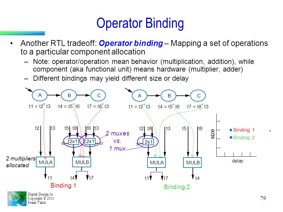 Digital Design 2e Copyright © 2010 Frank Vahid 79 Operator Binding Another RTL tradeoff: Operator binding – Mapping a set of operations to a particula