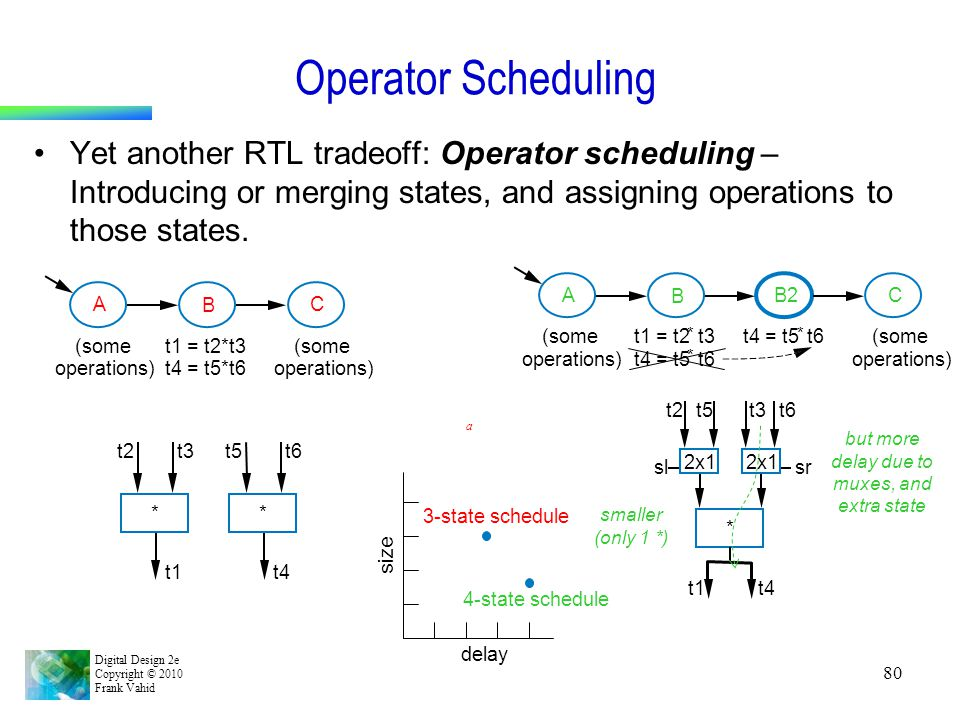 Digital Design 2e Copyright © 2010 Frank Vahid 80 Operator Scheduling Yet another RTL tradeoff: Operator scheduling – Introducing or merging states, a
