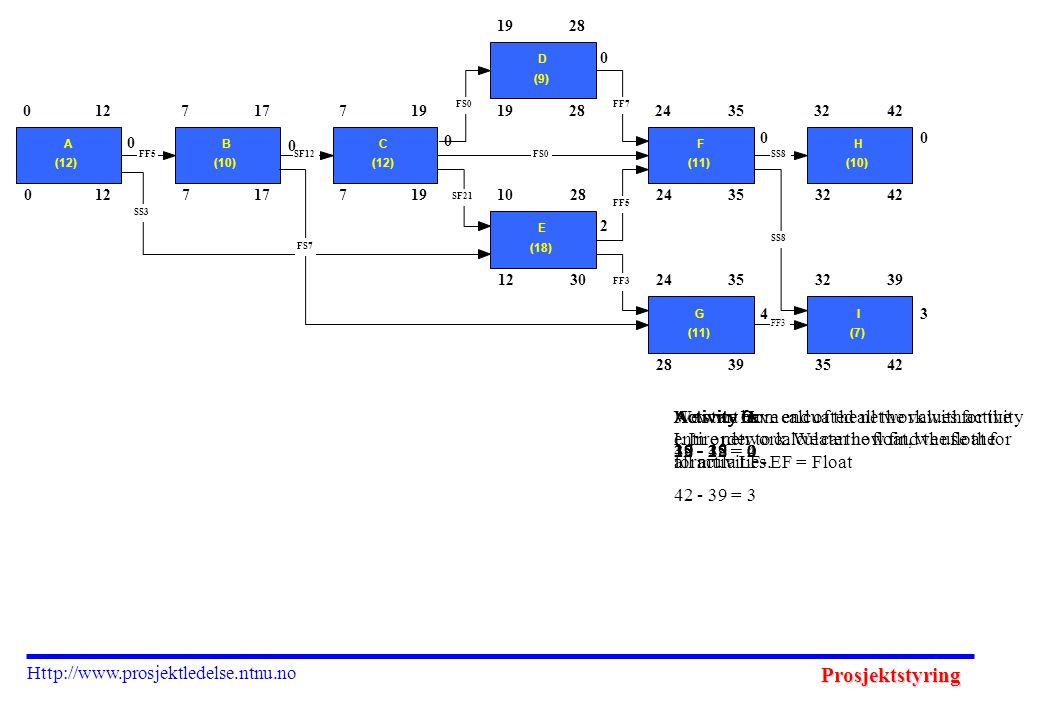Prosjektstyring Http://www.prosjektledelse.ntnu.no 012717719 28 1230 24353242 28393542 0 A (12) 127 B (10) 177 C (12) 19 D (9) 28 10 E (18) 28 24 F (1