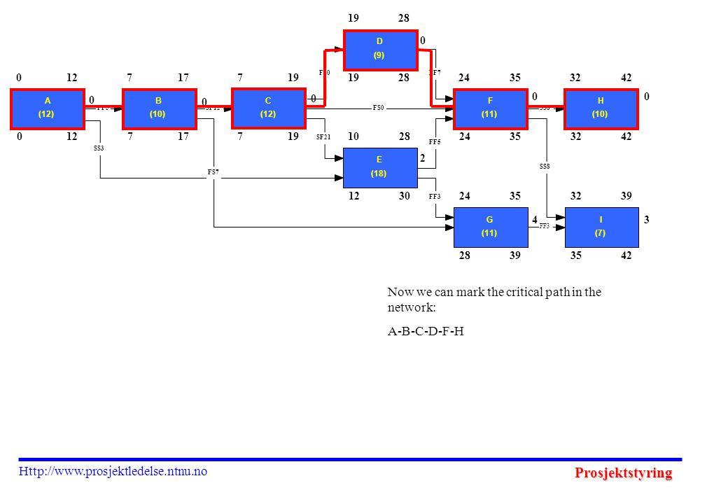 Prosjektstyring Http://www.prosjektledelse.ntnu.no Now we can mark the critical path in the network: A-B-C-D-F-H 012717719 28 1230 24353242 28393542 0 A (12) 127 B (10) 177 C (12) 19 D (9) 28 10 E (18) 28 24 F (11) 3532 H (10) 42 24 G (11) 3532 I (7) 39 FF3 SS8 FF5 FF7FS0 SF21 SS8 FF3 SS3 FF5SF12FS0 FS7 0 0 0 0 2 0 4 0 3