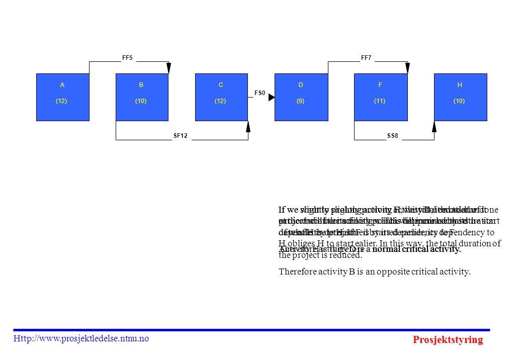 Prosjektstyring Http://www.prosjektledelse.ntnu.no A (12) B (10) C (12) D (9) F (11) H (10) FF5 SF12 FS0 FF7 SS8 If we want to slightly prolong activi