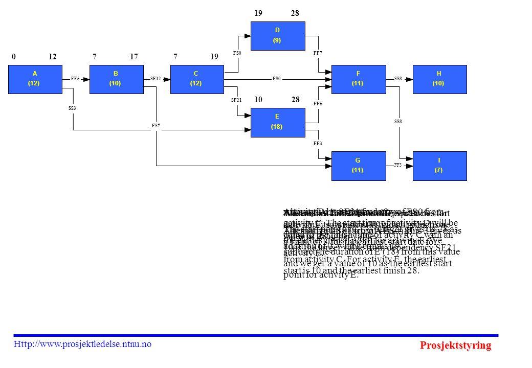 Prosjektstyring Http://www.prosjektledelse.ntnu.no 1928 1028 0 A (12) 127 B (10) 177 C (12) 19 D (9) E (18) F (11) H (10) G (11) I (7) FF3 SS8 FF5 FF7FS0 SF21 SS8 FF3 SS3 FF5SF12FS0 FS7 Activity D has a dependency of FS0 from activity C.