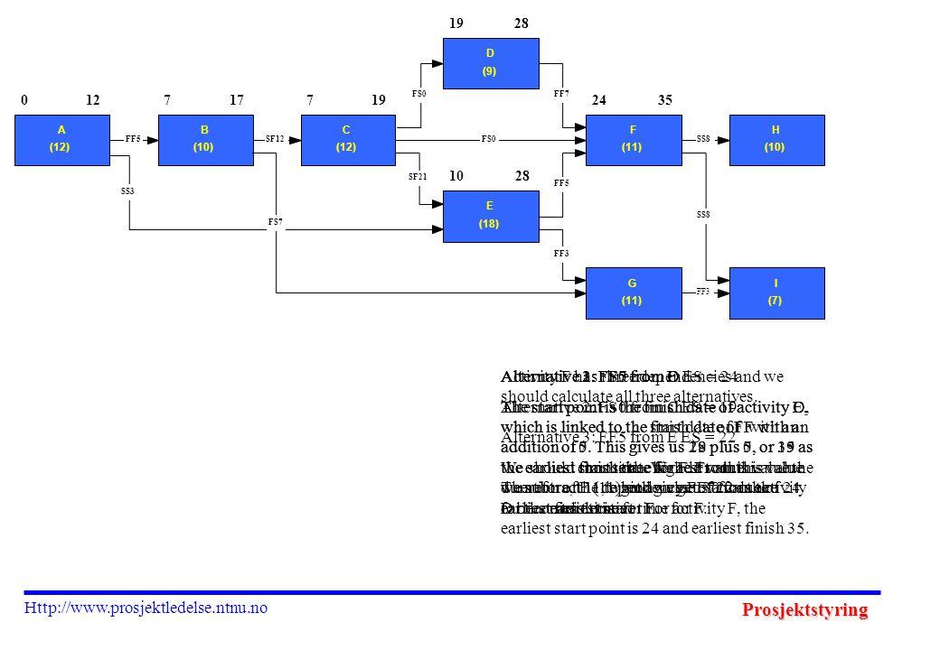 Prosjektstyring Http://www.prosjektledelse.ntnu.no 2435 0 A (12) 127 B (10) 177 C (12) 19 D (9) 28 10 E (18) 28 F (11) H (10) G (11) I (7) FF3 SS8 FF5 FF7FS0 SF21 SS8 FF3 SS3 FF5SF12FS0 FS7 Activity F has three dependencies and we should calculate all three alternatives.
