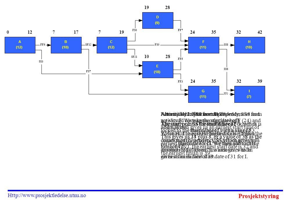 Prosjektstyring Http://www.prosjektledelse.ntnu.no 3242 3239 0 A (12) 127 B (10) 177 C (12) 19 D (9) 28 10 E (18) 28 24 F (11) 35 H (10) 24 G (11) 35 I (7) FF3 SS8 FF5 FF7FS0 SF21 SS8 FF3 SS3 FF5SF12FS0 FS7 Activity H has just one dependency, SS8 from activity F.