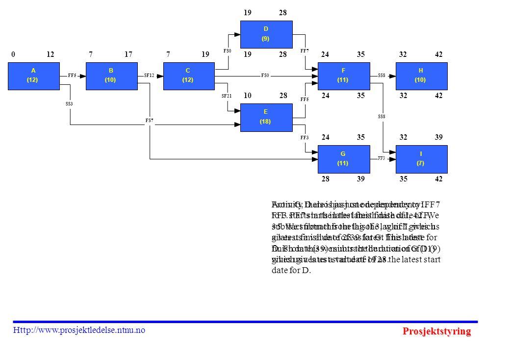 Prosjektstyring Http://www.prosjektledelse.ntnu.no 1928 39 24353242 3542 0 A (12) 127 B (10) 177 C (12) 19 D (9) 28 10 E (18) 28 24 F (11) 3532 H (10) 42 24 G (11) 3532 I (7) 39 FF3 SS8 FF5 FF7FS0 SF21 SS8 FF3 SS3 FF5SF12FS0 FS7 From G, there is just one dependency to I.