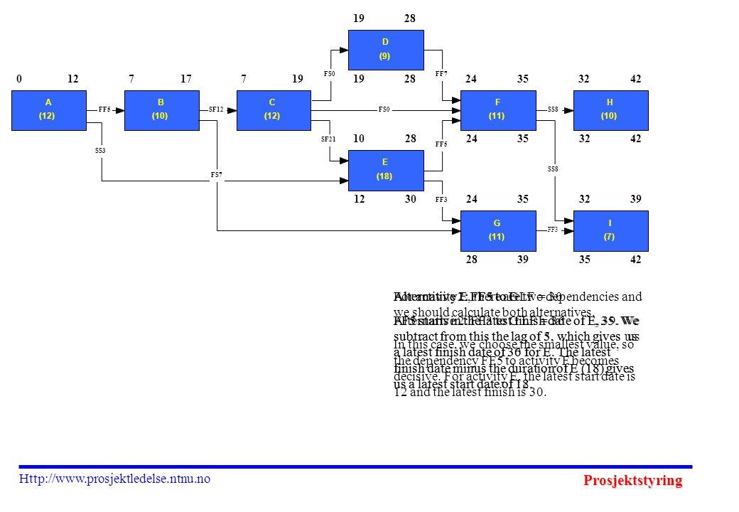 Prosjektstyring Http://www.prosjektledelse.ntnu.no 1230 1928 24353242 28393542 0 A (12) 127 B (10) 177 C (12) 19 D (9) 28 10 E (18) 28 24 F (11) 3532