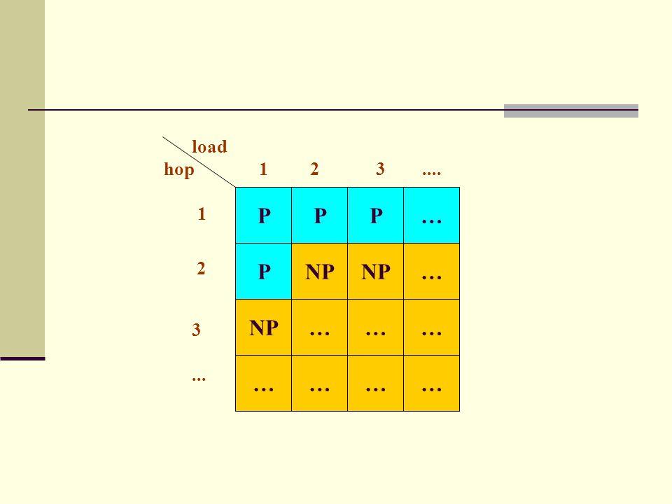 P P P NP P … … ……… … … … … 1 2 3.... load hop 1 2... 3