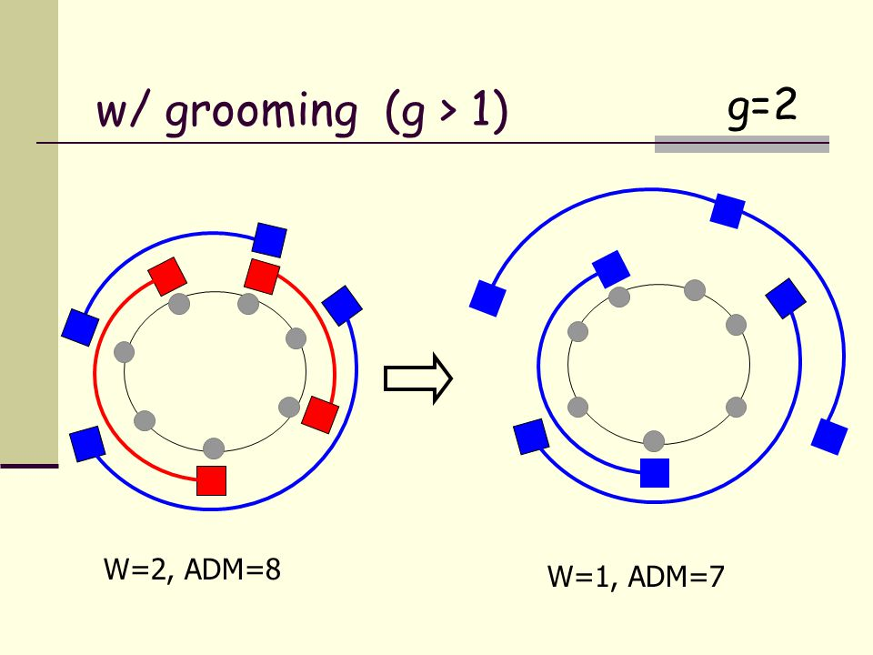 W=2, ADM=8 W=1, ADM=7 g=2 w/ grooming (g > 1)