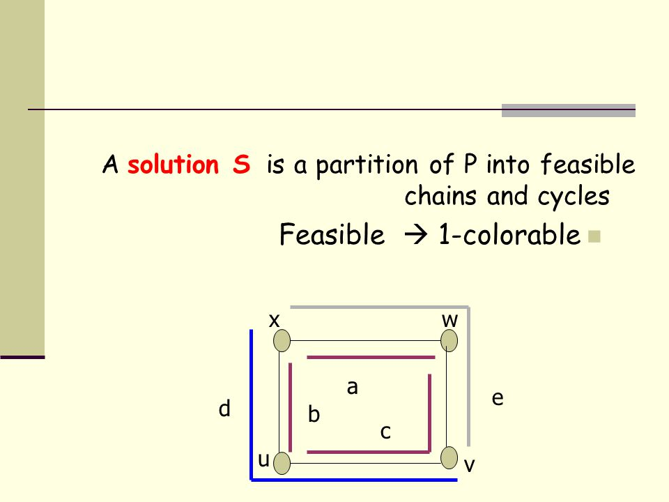 A solution S is a partition of P into feasible chains and cycles Feasible  1-colorable x u v w b a c d e