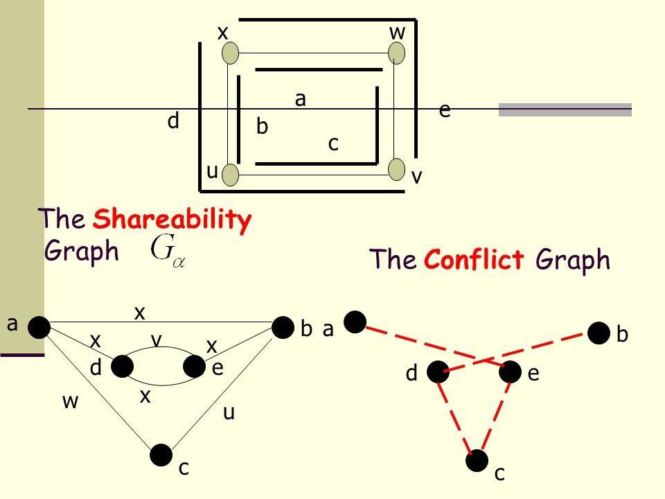 The Conflict Graph a b c de a b c de w v x x u x x The Shareability Graph x u v w b a c d e