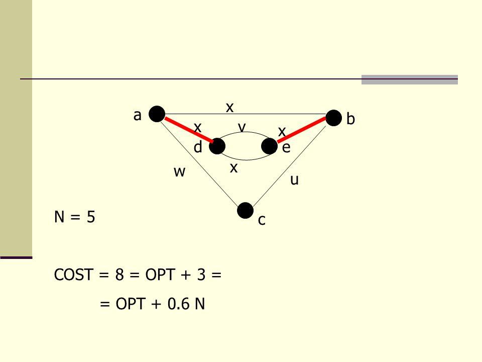 a b c de w v x x u x x N = 5 COST = 8 = OPT + 3 = = OPT + 0.6 N