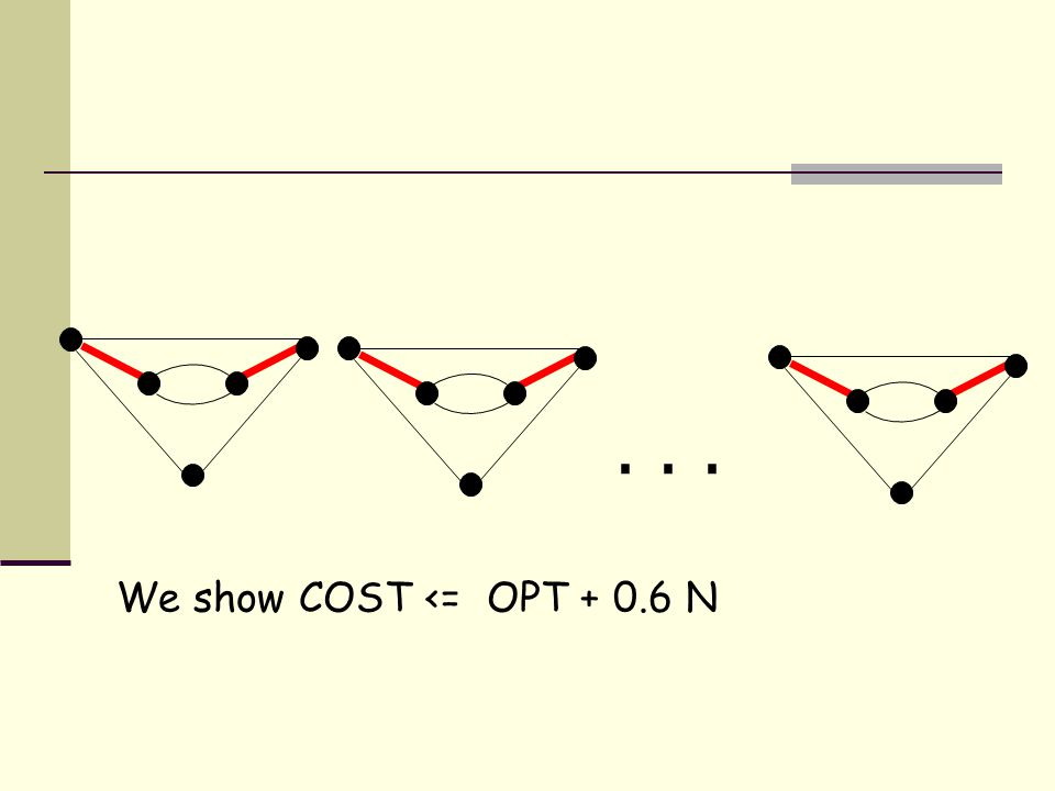 We show COST <= OPT + 0.6 N...