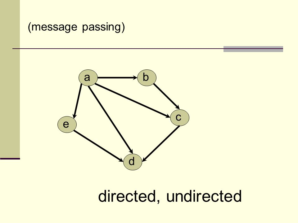 ab c d e directed, undirected (message passing)