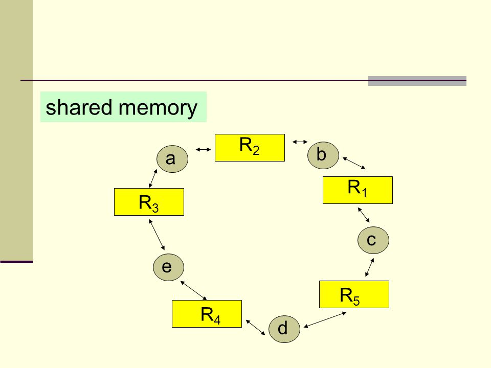 R4R4 R1R1 R2R2 R3R3 R5R5 e a b d c shared memory