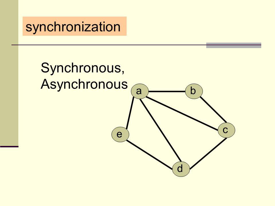 synchronization Synchronous, Asynchronous d a e b c