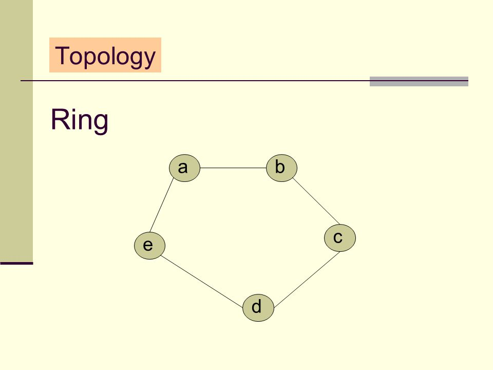 Topology Ring d a e b c