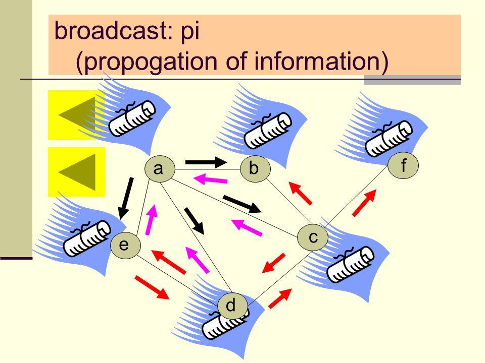 broadcast: pi (propogation of information) d a e b c f
