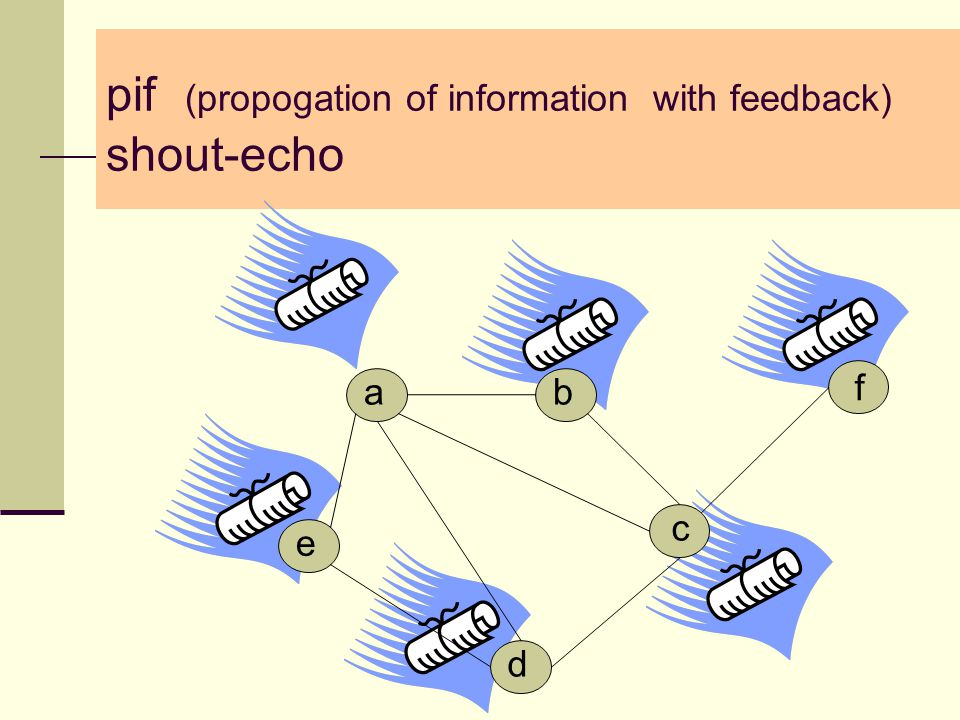pif (propogation of information with feedback) shout-echo d a e b c f