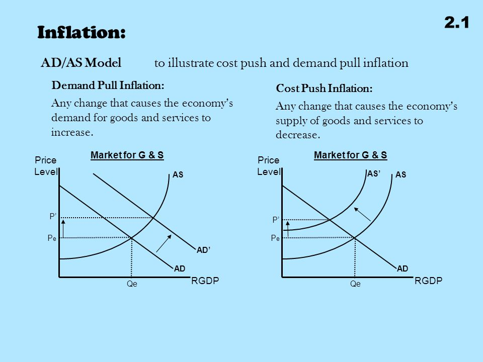 Inflation: 2.1 AD/AS Modelto illustrate cost push and demand pull inflation Price Level RGDP AS AD PePe Market for G & S Qe AD' P' Price Level RGDP AS AD PePe Market for G & S Qe AS' P' Demand Pull Inflation: Any change that causes the economy's demand for goods and services to increase.