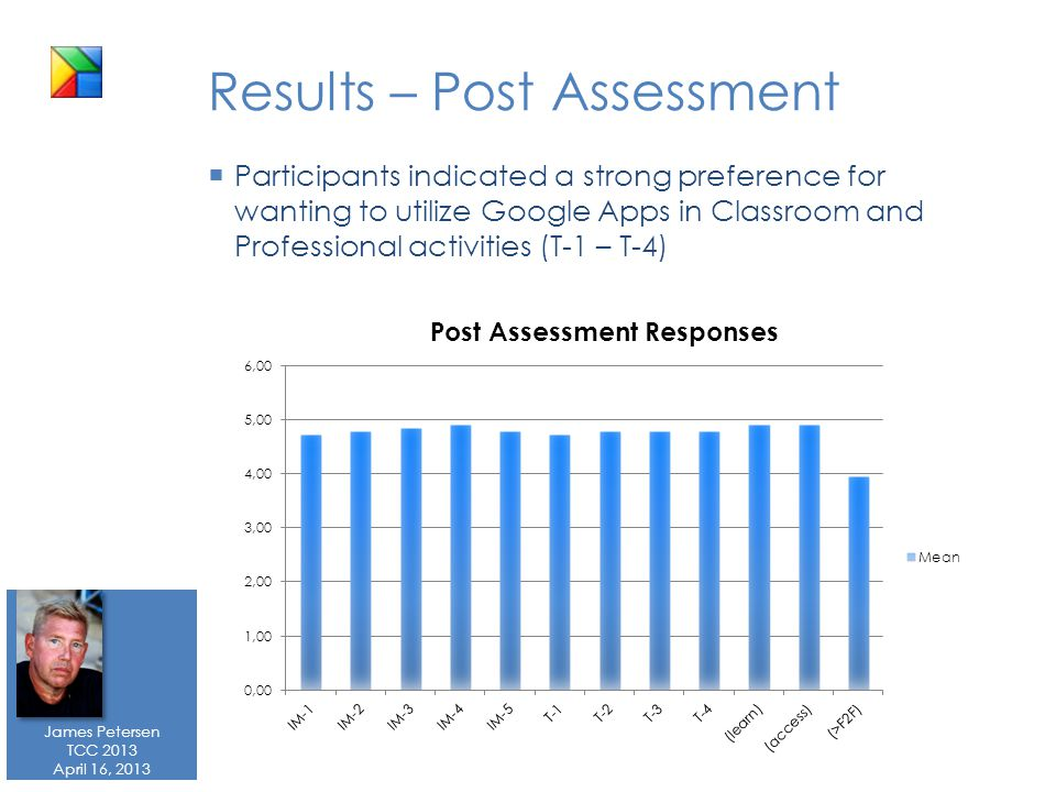 James Petersen TCC 2013 April 16, 2013 Results – Post Assessment  Participants indicated a strong preference for wanting to utilize Google Apps in Classroom and Professional activities (T-1 – T-4)