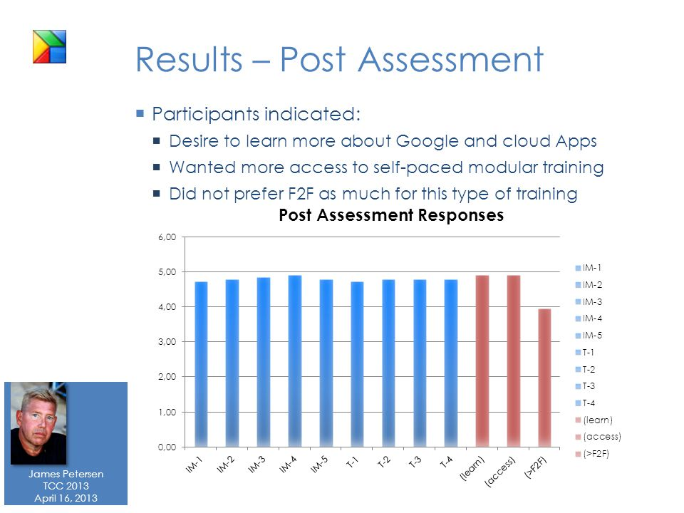 James Petersen TCC 2013 April 16, 2013 Results – Post Assessment  Participants indicated:  Desire to learn more about Google and cloud Apps  Wanted more access to self-paced modular training  Did not prefer F2F as much for this type of training