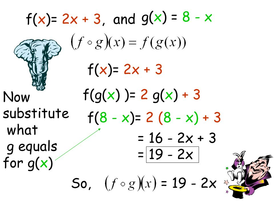 For example: Suppose f(x)= 2x + 3, and g(x) = 8 - x Then Means substitute the g function for x in the f function… like this f(x)= 2x + 3 f(g(x) )= 2 g(x) + 3