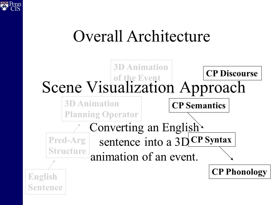 English Sentence Pred-Arg Structure 3D Animation Planning Operator 3D Animation of the Event Scene Visualization Approach Converting an English sentence into a 3D animation of an event.