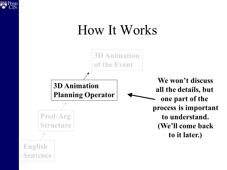English Sentence Pred-Arg Structure 3D Animation of the Event How It Works 3D Animation Planning Operator We won't discuss all the details, but one part of the process is important to understand.