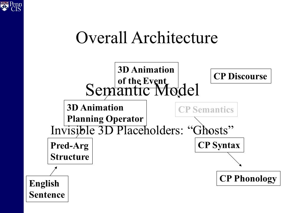 CP Semantics Semantic Model Invisible 3D Placeholders: Ghosts CP Discourse CP Syntax CP Phonology English Sentence Pred-Arg Structure 3D Animation Planning Operator 3D Animation of the Event Overall Architecture