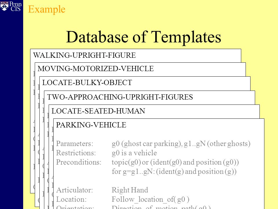 Example Database of Templates WALKING-UPRIGHT-FIGURE Parameters: g0 (ghost car parking), g1..gN (other ghosts) Restrictions: g0 is a vehicle Preconditions: topic(g0) or (ident(g0) and positioned(g0)) for g=g1..gN: (ident(g) and positioned(g)) Articulator: Right Hand Location: Follow_location_of( g0 ) Orientation: Direction_of_motion_path( g0 ) Handshape: Sideways 3 Effects: positioned(g0), topic(g0), express (park-23 ag:g0 loc:g1..gN ) Concurrently: PLATFORM(g0.loc.final), EYETRACK(g0) MOVING-MOTORIZED-VEHICLE Parameters: g0 (ghost car parking), g1..gN (other ghosts) Restrictions: g0 is a vehicle Preconditions: topic(g0) or (ident(g0) and positioned(g0)) for g=g1..gN: (ident(g) and positioned(g)) Articulator: Right Hand Location: Follow_location_of( g0 ) Orientation: Direction_of_motion_path( g0 ) Handshape: Sideways 3 Effects: positioned(g0), topic(g0), express (park-23 ag:g0 loc:g1..gN ) Concurrently: PLATFORM(g0.loc.final), EYETRACK(g0) LOCATE-BULKY-OBJECT Parameters: g0 (ghost car parking), g1..gN (other ghosts) Restrictions: g0 is a vehicle Preconditions: topic(g0) or (ident(g0) and positioned(g0)) for g=g1..gN: (ident(g) and positioned(g)) Articulator: Right Hand Location: Follow_location_of( g0 ) Orientation: Direction_of_motion_path( g0 ) Handshape: Sideways 3 Effects: positioned(g0), topic(g0), express (park-23 ag:g0 loc:g1..gN ) Concurrently: PLATFORM(g0.loc.final), EYETRACK(g0) TWO-APPROACHING-UPRIGHT-FIGURES Parameters: g0 (ghost car parking), g1..gN (other ghosts) Restrictions: g0 is a vehicle Preconditions: topic(g0) or (ident(g0) and positioned(g0)) for g=g1..gN: (ident(g) and positioned(g)) Articulator: Right Hand Location: Follow_location_of( g0 ) Orientation: Direction_of_motion_path( g0 ) Handshape: Sideways 3 Effects: positioned(g0), topic(g0), express (park-23 ag:g0 loc:g1..gN ) Concurrently: PLATFORM(g0.loc.final), EYETRACK(g0) LOCATE-SEATED-HUMAN Parameters: g0 (ghost car parking), g1..gN (other ghosts) Restrictions: g0 is a vehicle Preconditions: topic(g0) or (ident(g0) and positioned(g0)) for g=g1..gN: (ident(g) and positioned(g)) Articulator: Right Hand Location: Follow_location_of( g0 ) Orientation: Direction_of_motion_path( g0 ) Handshape: Sideways 3 Effects: positioned(g0), topic(g0), express (park-23 ag:g0 loc:g1..gN ) Concurrently: PLATFORM(g0.loc.final), EYETRACK(g0) PARKING-VEHICLE Parameters: g0 (ghost car parking), g1..gN (other ghosts) Restrictions: g0 is a vehicle Preconditions: topic(g0) or (ident(g0) and position (g0)) for g=g1..gN: (ident(g) and position (g)) Articulator: Right Hand Location: Follow_location_of( g0 ) Orientation: Direction_of_motion_path( g0 ) Handshape: Sideways 3 Effects: positioned(g0), topic(g0), express (park-23 ag:g0 loc:g1..gN ) Concurrently: PLATFORM(g0.loc.final), EYETRACK(g0)