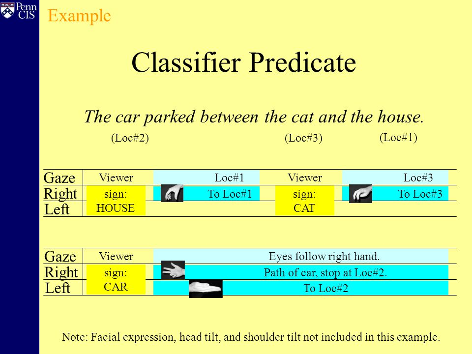 Classifier Predicate Gaze Right Left Gaze Right Left The car parked between the cat and the house.
