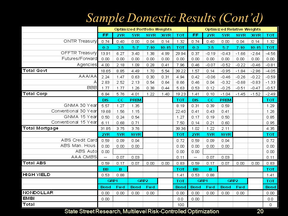 State Street Research, Multilevel Risk-Controlled Optimization19 Sample Domestic Results (Cont'd)