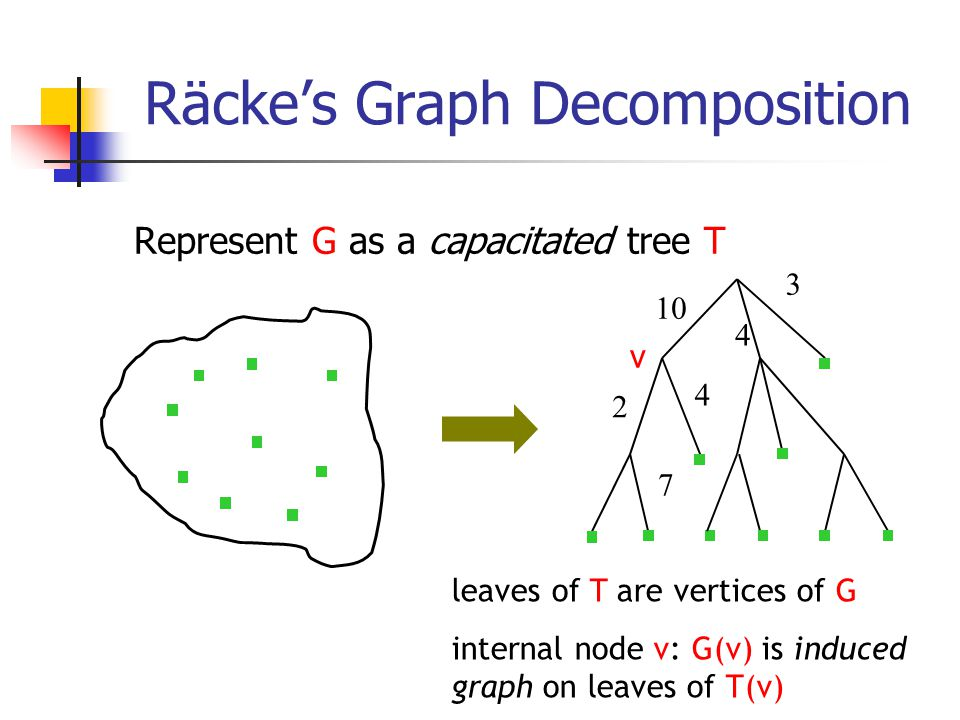 Räcke's Graph Decomposition Represent G as a capacitated tree T leaves of T are vertices of G internal node v: G(v) is induced graph on leaves of T(v) 10 3 2 4 7 4 v