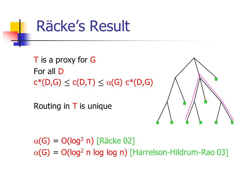 Räcke's Result T is a proxy for G For all D c*(D,G) · c(D,T) ·  (G) c*(D,G) Routing in T is unique  (G) = O(log 3 n) [Räcke 02]  (G) = O(log 2 n log log n) [Harrelson-Hildrum-Rao 03]