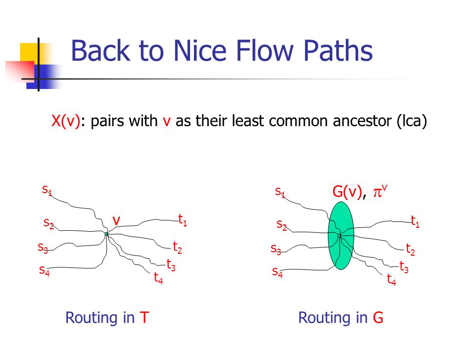 Back to Nice Flow Paths v s1s1 s2s2 s3s3 s4s4 t1t1 t2t2 t3t3 t4t4 G(v),  v s1s1 s2s2 s3s3 s4s4 t1t1 t2t2 t3t3 t4t4 X(v): pairs with v as their least common ancestor (lca) Routing in TRouting in G