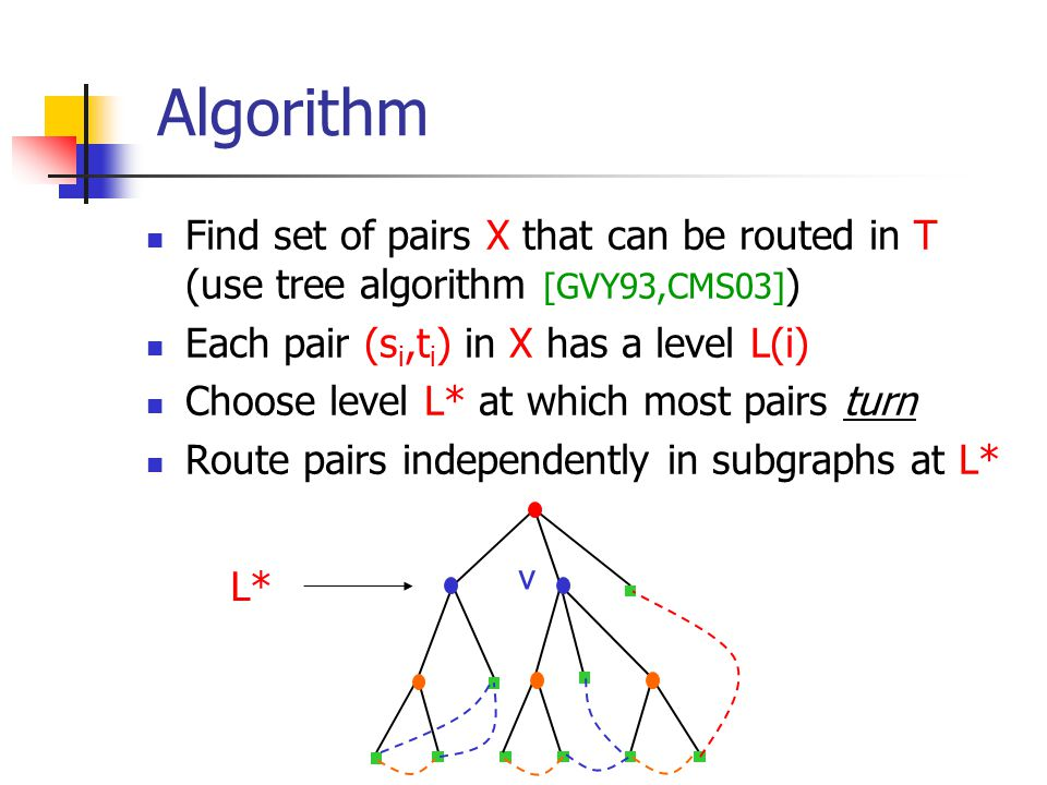Algorithm Find set of pairs X that can be routed in T (use tree algorithm [GVY93,CMS03] ) Each pair (s i,t i ) in X has a level L(i) Choose level L* at which most pairs turn Route pairs independently in subgraphs at L* L* v