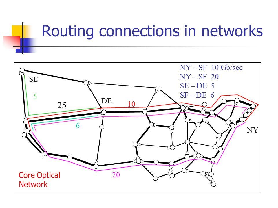 Routing connections in networks 25 NY SE DE 10 20 5 6 NY – SF 10 Gb/sec NY – SF 20 SE – DE 5 SF – DE 6 Core Optical Network