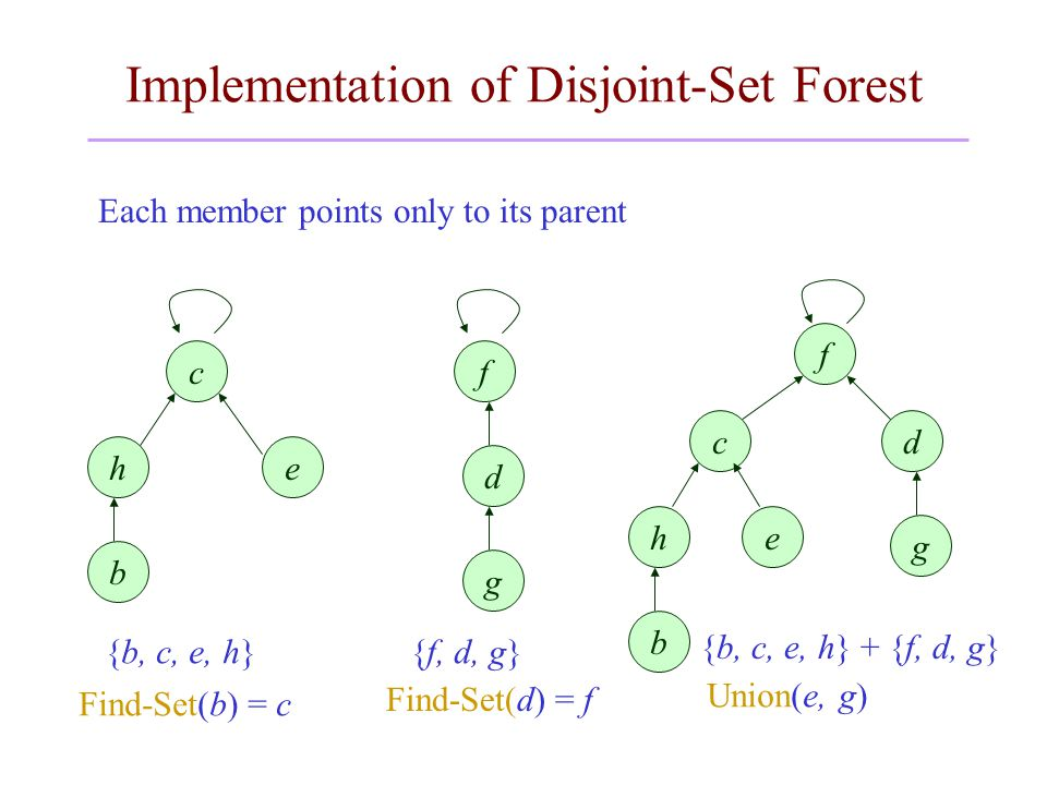 Implementation of Disjoint-Set Forest Each member points only to its parent g d b eh c f c he b g d f {b, c, e, h}{f, d, g} Find-Set(b) = c Find-Set(d) = f {b, c, e, h} + {f, d, g} Union(e, g)