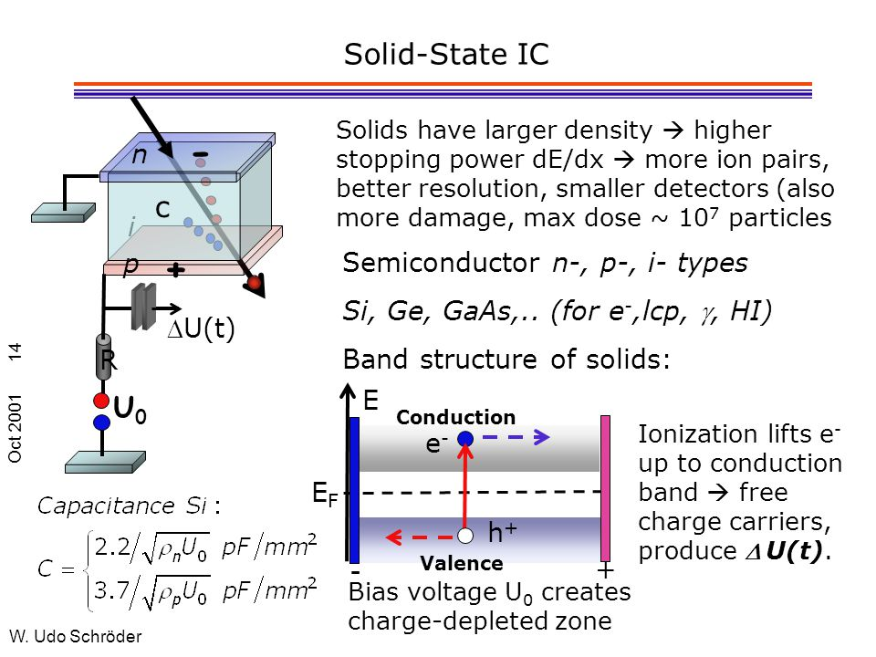 Oct 2001 W. Udo Schröder 14 Solid-State IC Solids have larger density  higher stopping power dE/dx  more ion pairs, better resolution, smaller detec