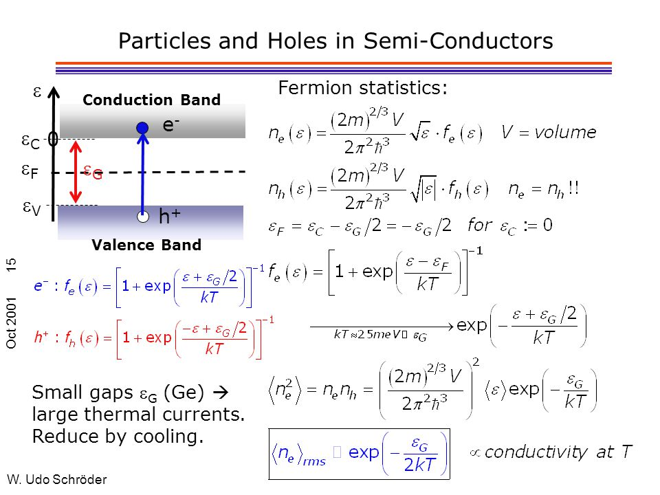 Oct 2001 W. Udo Schröder 15 Particles and Holes in Semi-Conductors Fermion statistics: 0  FF Valence Band Conduction Band e-e- h+h+ GG VV CC